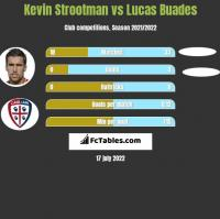 Kevin Strootman vs Lucas Buades h2h player stats