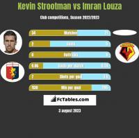 Kevin Strootman vs Imran Louza h2h player stats