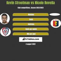 Kevin Strootman vs Nicolo Rovella h2h player stats