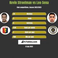 Kevin Strootman vs Leo Sena h2h player stats