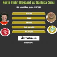 Kevin Stuhr Ellegaard vs Gianluca Curci h2h player stats