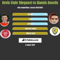 Kevin Stuhr Ellegaard vs Giannis Anestis h2h player stats