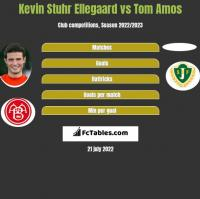 Kevin Stuhr Ellegaard vs Tom Amos h2h player stats