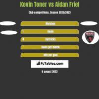 Kevin Toner vs Aidan Friel h2h player stats