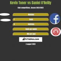 Kevin Toner vs Daniel O'Reilly h2h player stats