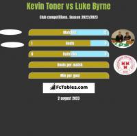 Kevin Toner vs Luke Byrne h2h player stats
