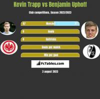 Kevin Trapp vs Benjamin Uphoff h2h player stats