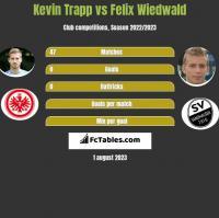 Kevin Trapp vs Felix Wiedwald h2h player stats