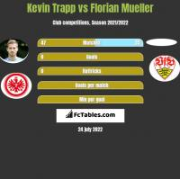 Kevin Trapp vs Florian Mueller h2h player stats