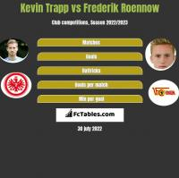 Kevin Trapp vs Frederik Roennow h2h player stats