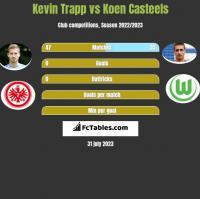 Kevin Trapp vs Koen Casteels h2h player stats