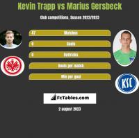 Kevin Trapp vs Marius Gersbeck h2h player stats