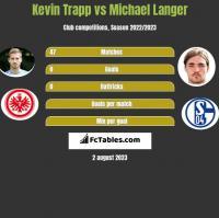 Kevin Trapp vs Michael Langer h2h player stats