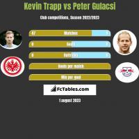 Kevin Trapp vs Peter Gulacsi h2h player stats
