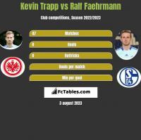 Kevin Trapp vs Ralf Faehrmann h2h player stats