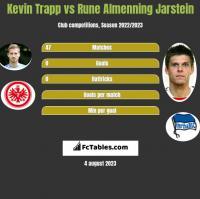 Kevin Trapp vs Rune Almenning Jarstein h2h player stats