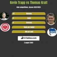 Kevin Trapp vs Thomas Kraft h2h player stats