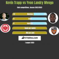 Kevin Trapp vs Yvon Landry Mvogo h2h player stats