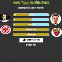 Kevin Trapp vs Mile Svilar h2h player stats