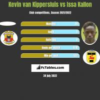 Kevin van Kippersluis vs Issa Kallon h2h player stats