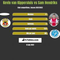 Kevin van Kippersluis vs Sam Hendriks h2h player stats