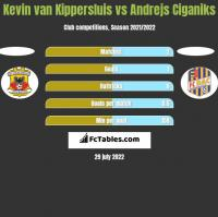 Kevin van Kippersluis vs Andrejs Ciganiks h2h player stats