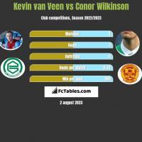 Kevin van Veen vs Conor Wilkinson h2h player stats