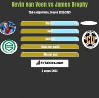 Kevin van Veen vs James Brophy h2h player stats