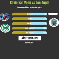 Kevin van Veen vs Lee Angol h2h player stats