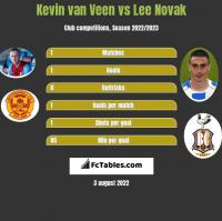 Kevin van Veen vs Lee Novak h2h player stats