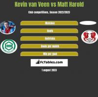 Kevin van Veen vs Matt Harold h2h player stats