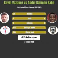 Kevin Vazquez vs Abdul Rahman Baba h2h player stats