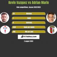 Kevin Vazquez vs Adrian Marin h2h player stats