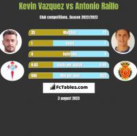 Kevin Vazquez vs Antonio Raillo h2h player stats