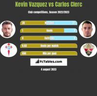 Kevin Vazquez vs Carlos Clerc h2h player stats