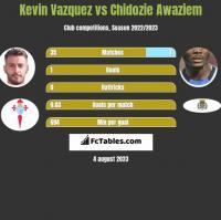 Kevin Vazquez vs Chidozie Awaziem h2h player stats