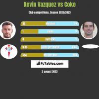 Kevin Vazquez vs Coke h2h player stats