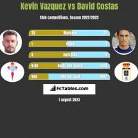 Kevin Vazquez vs David Costas h2h player stats