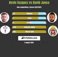 Kevin Vazquez vs David Junca h2h player stats