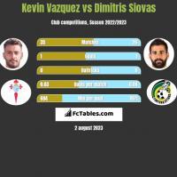 Kevin Vazquez vs Dimitris Siovas h2h player stats