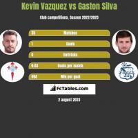Kevin Vazquez vs Gaston Silva h2h player stats