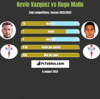Kevin Vazquez vs Hugo Mallo h2h player stats