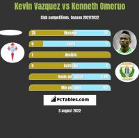 Kevin Vazquez vs Kenneth Omeruo h2h player stats