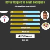 Kevin Vazquez vs Kevin Rodrigues h2h player stats