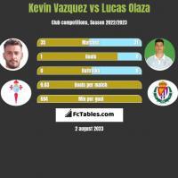 Kevin Vazquez vs Lucas Olaza h2h player stats