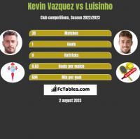 Kevin Vazquez vs Luisinho h2h player stats