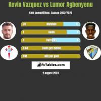 Kevin Vazquez vs Lumor Agbenyenu h2h player stats