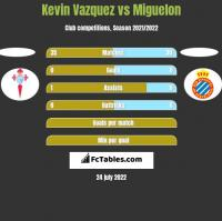 Kevin Vazquez vs Miguelon h2h player stats