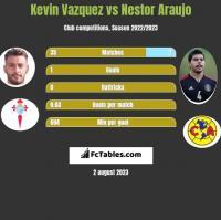 Kevin Vazquez vs Nestor Araujo h2h player stats