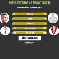 Kevin Vazquez vs Oscar Duarte h2h player stats